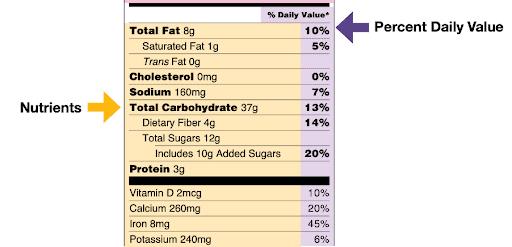 Renal diet nutrients