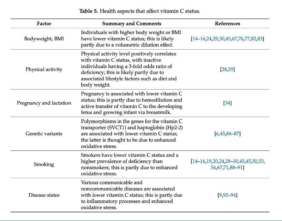 Vitamin C in CKD