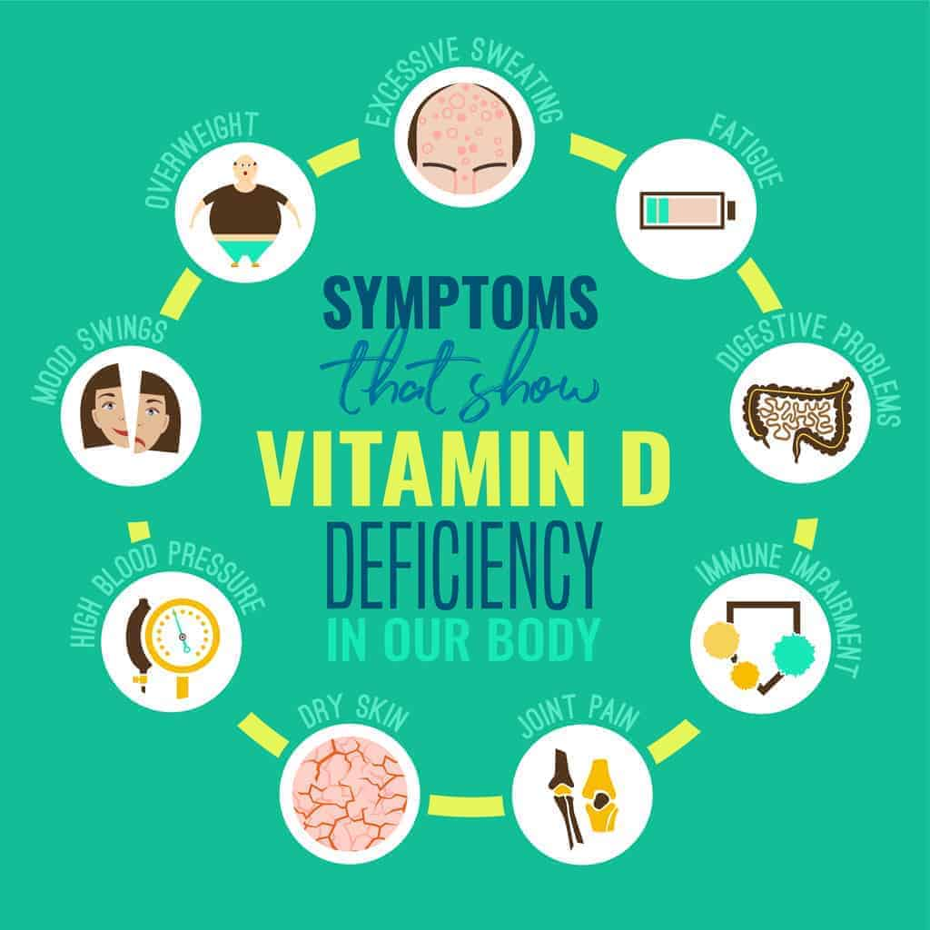 Signs and symptoms of Vitamin D deficiency.