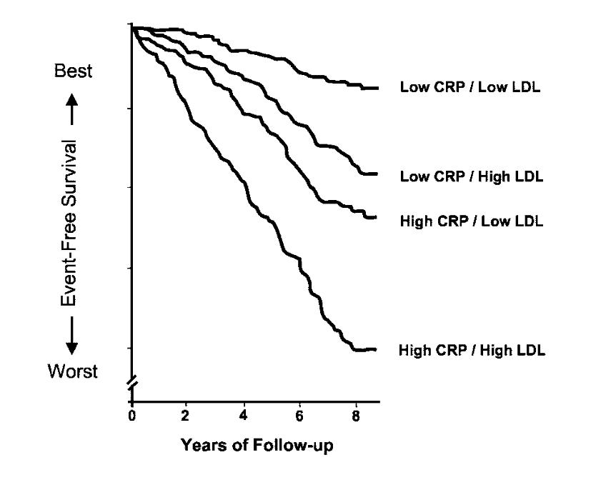 Cholesterol elevations and Kidney Disease