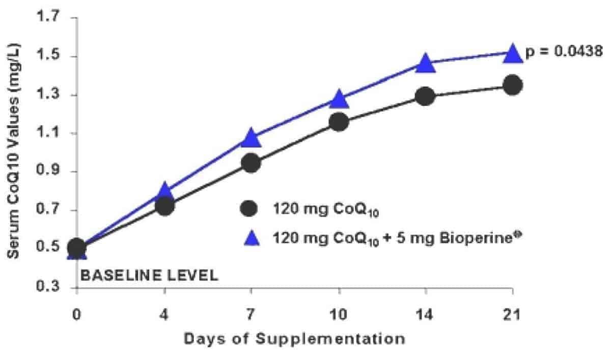 Days of supplementation